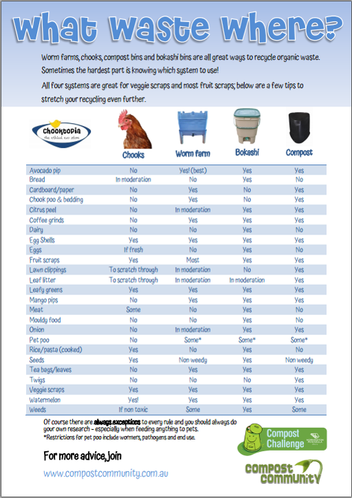 Which compost system suits me? Fact sheet